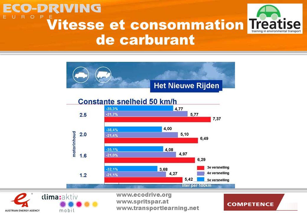 Vitesse et consommation de carburant