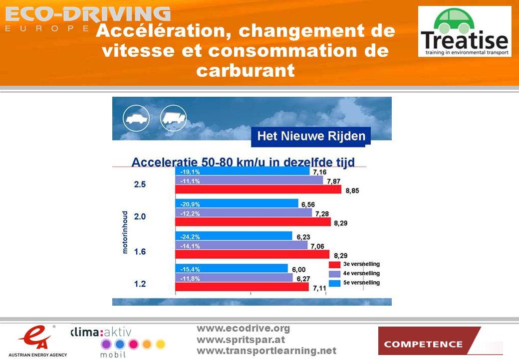 Accélération, changement de vitesse et consommation de carburant