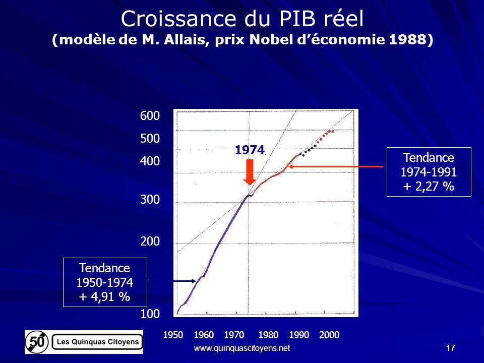 Croissance du PIB réel (modèle de M