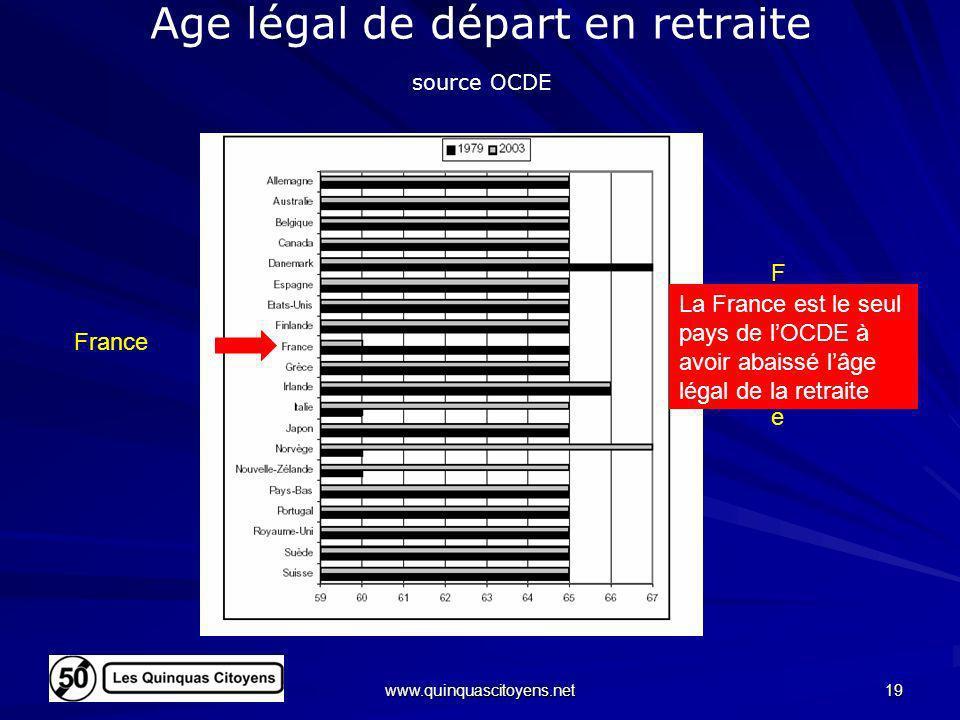 Age légal de départ en retraite source OCDE