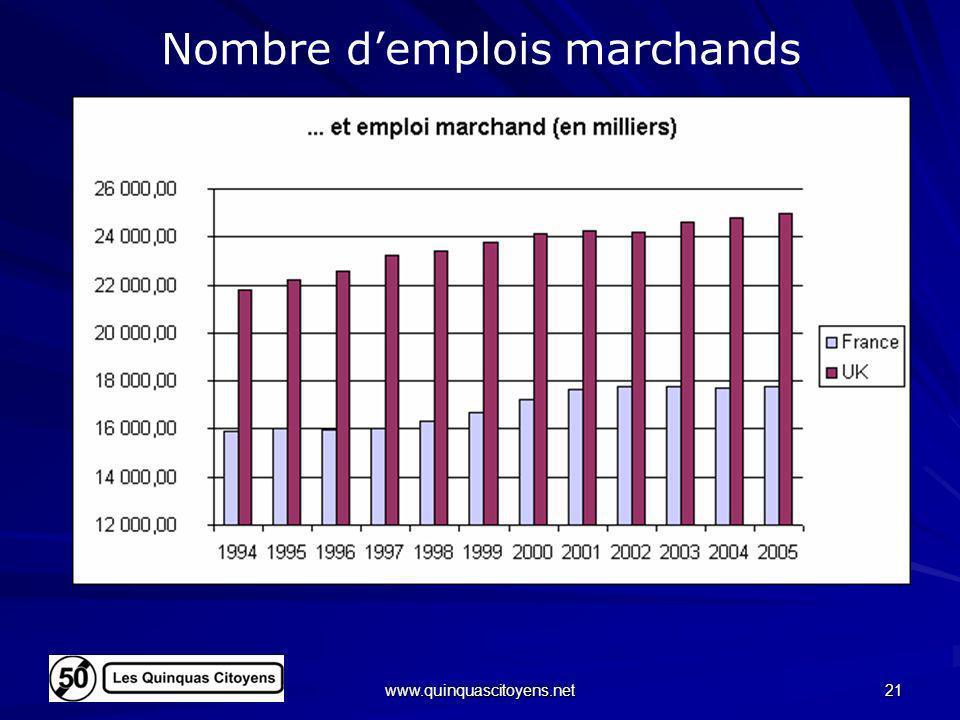Nombre d'emplois marchands