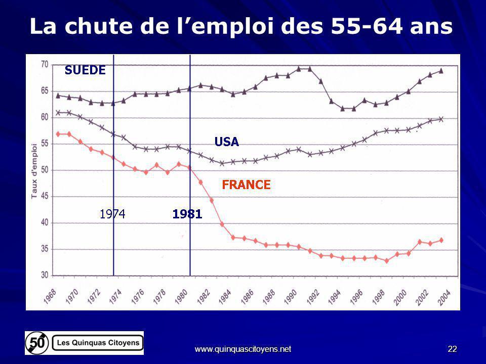 La chute de l'emploi des 55-64 ans