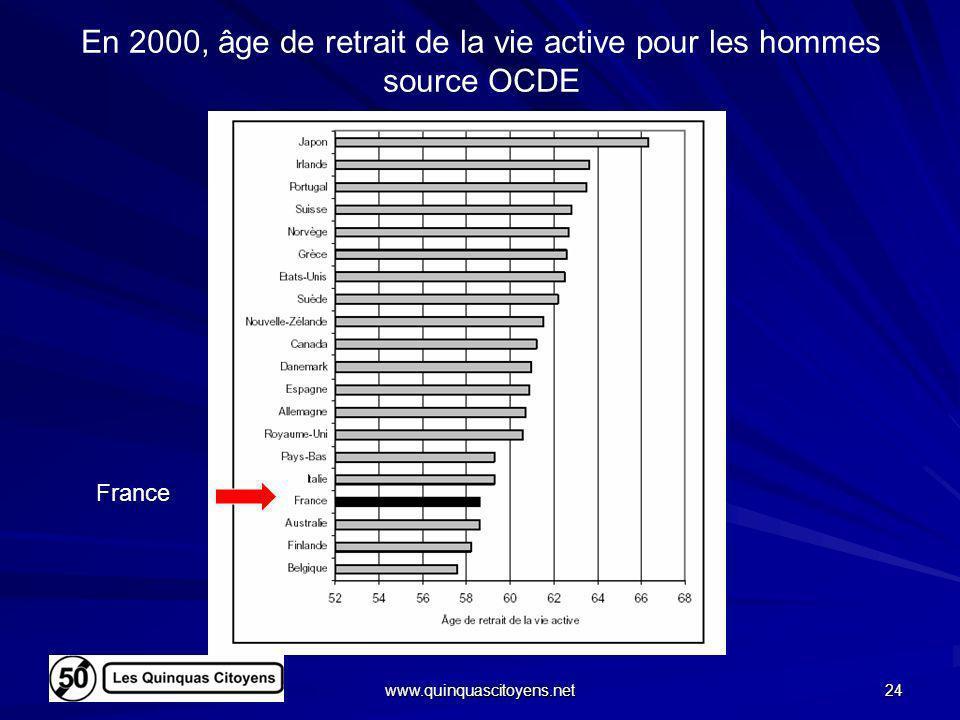 En 2000, âge de retrait de la vie active pour les hommes source OCDE