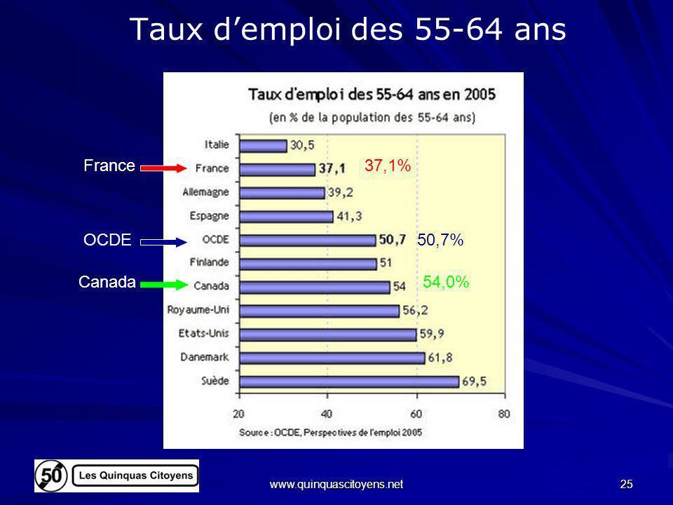 Taux d'emploi des 55-64 ans France 37,1% OCDE 50,7% Canada 54,0%
