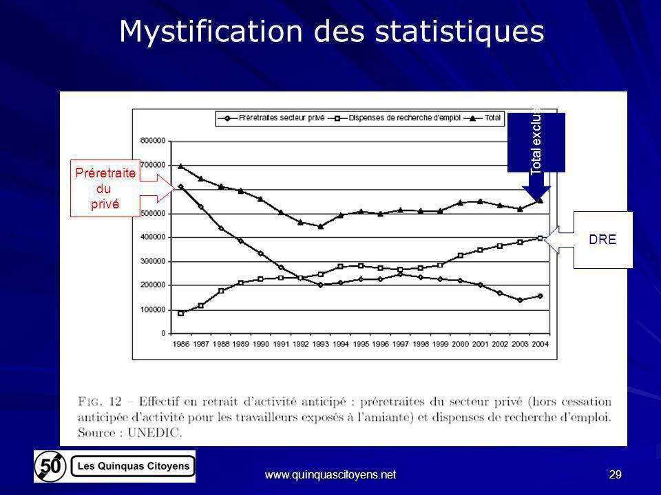 Mystification des statistiques