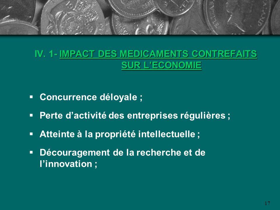 IV. 1- IMPACT DES MEDICAMENTS CONTREFAITS SUR L'ECONOMIE