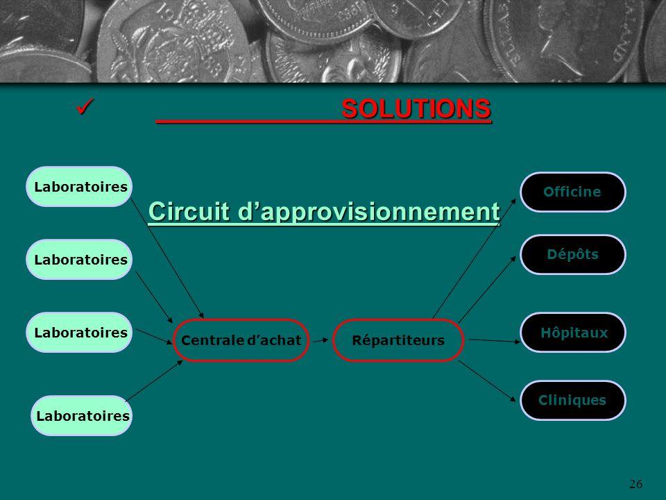 SOLUTIONS Circuit d'approvisionnement