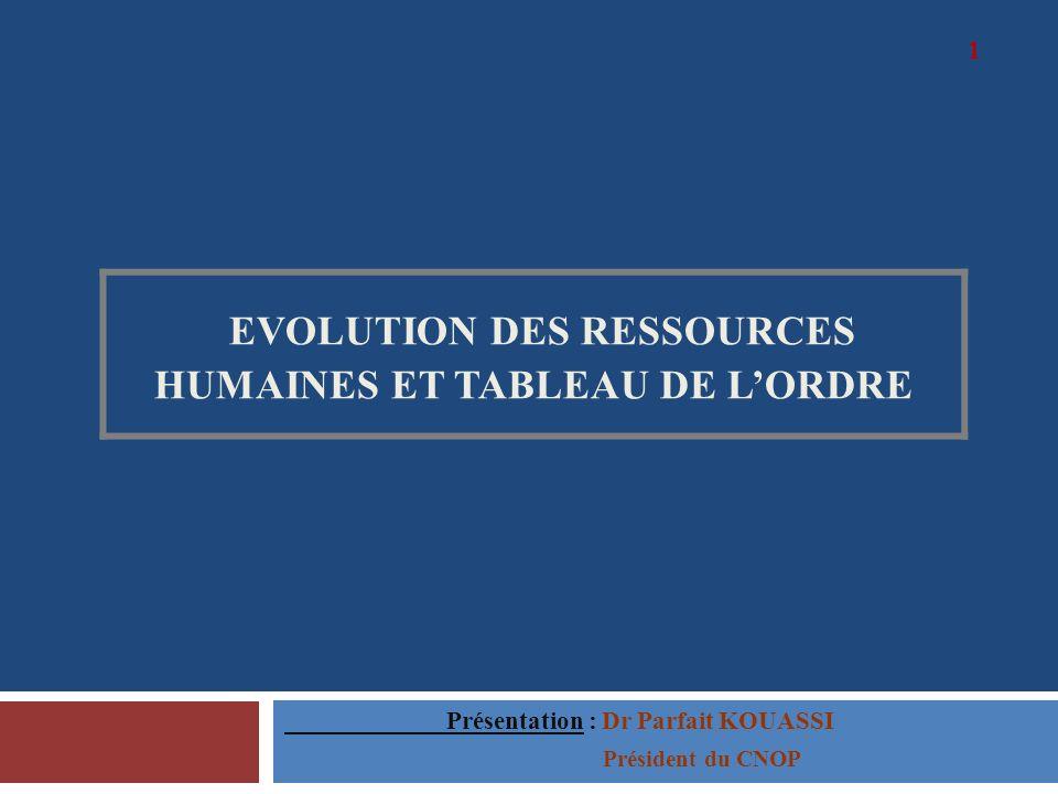 EVOLUTION DES RESSOURCES HUMAINES ET TABLEAU DE L'ORDRE