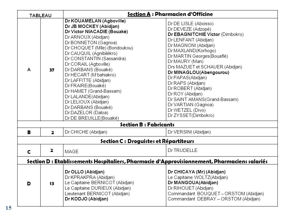 Section A : Pharmacien d'Officine