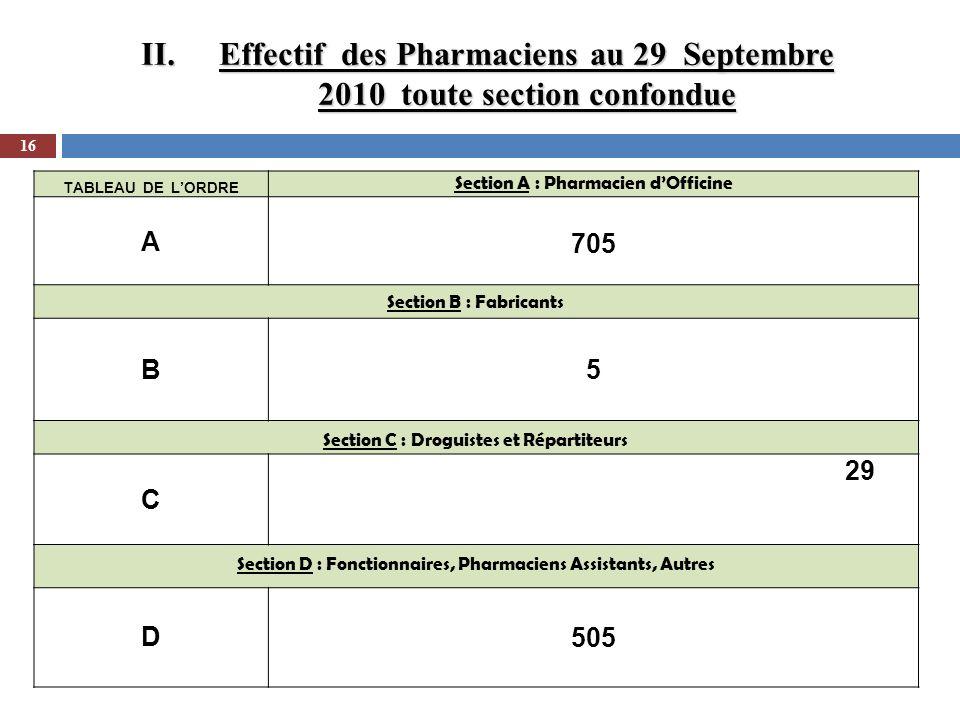 Effectif des Pharmaciens au 29 Septembre 2010 toute section confondue