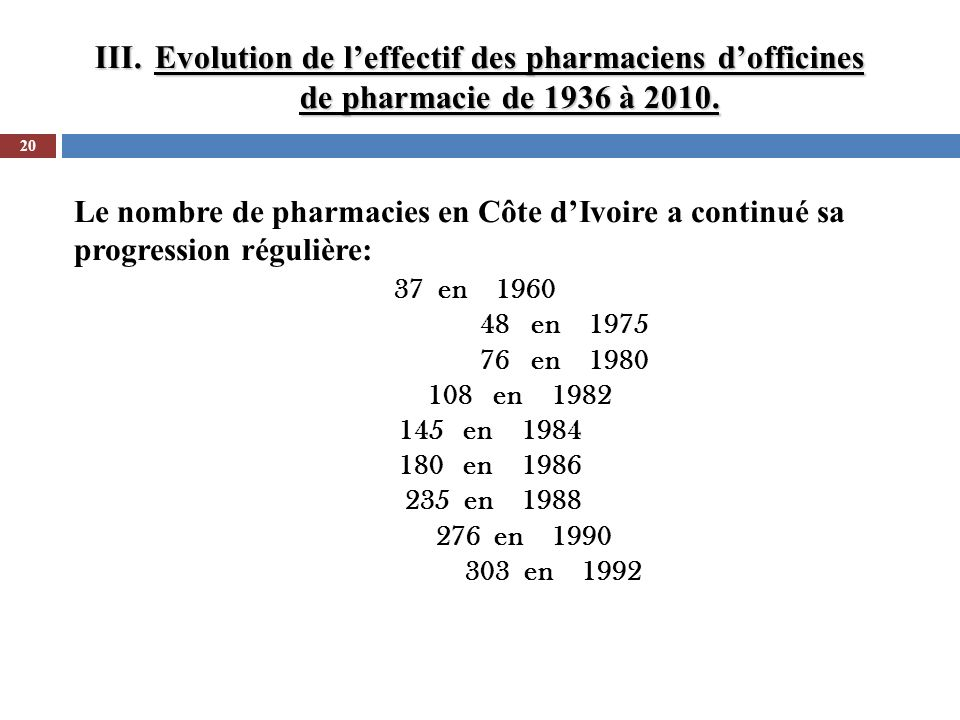 Evolution de l'effectif des pharmaciens d'officines de pharmacie de 1936 à 2010.