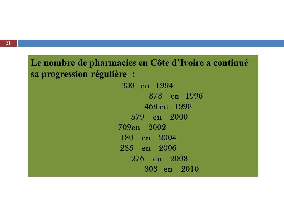 Le nombre de pharmacies en Côte d'Ivoire a continué sa progression régulière :
