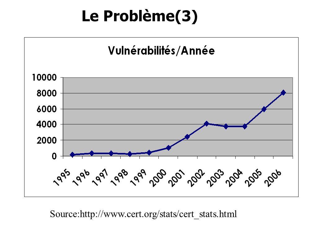 Le Problème(3) Source:http://www.cert.org/stats/cert_stats.html