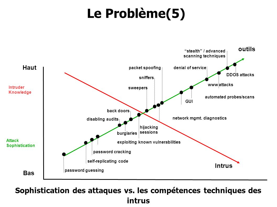 Sophistication des attaques vs. les compétences techniques des intrus