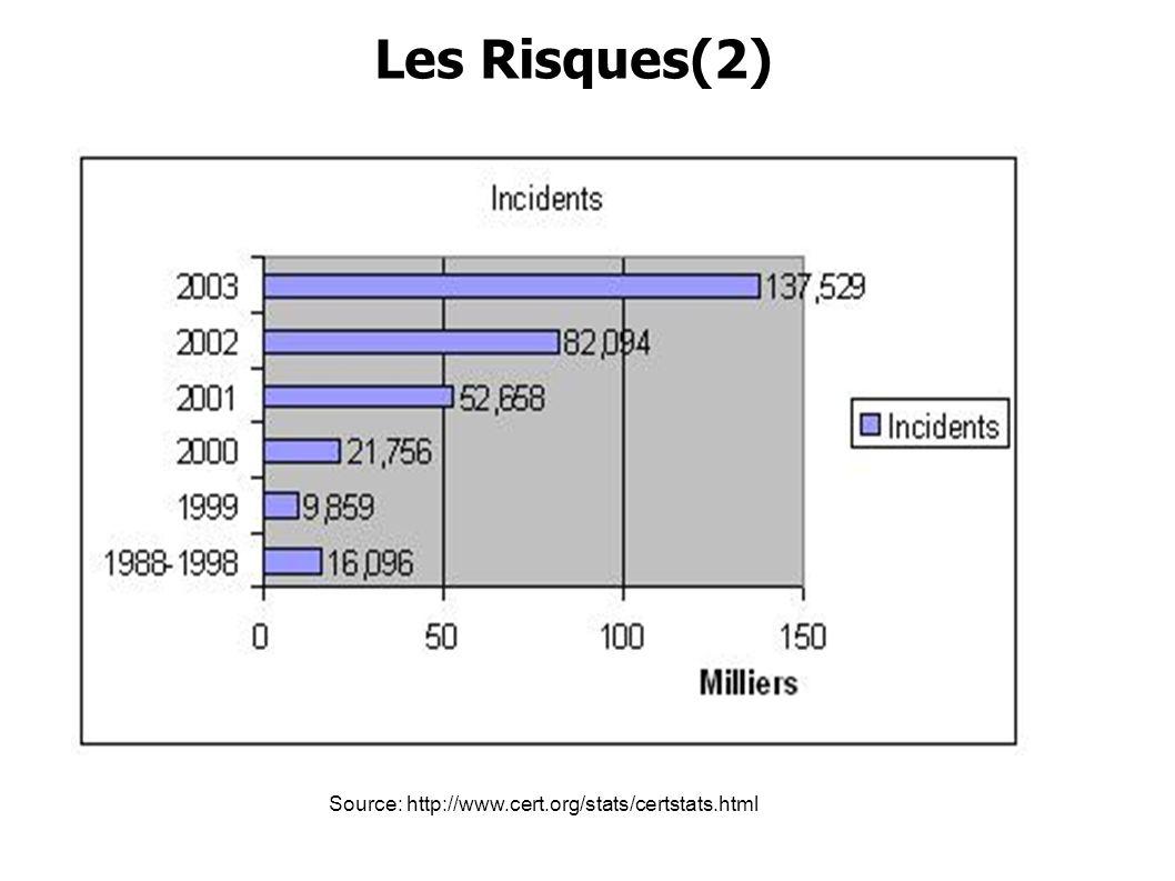 Source: http://www.cert.org/stats/certstats.html