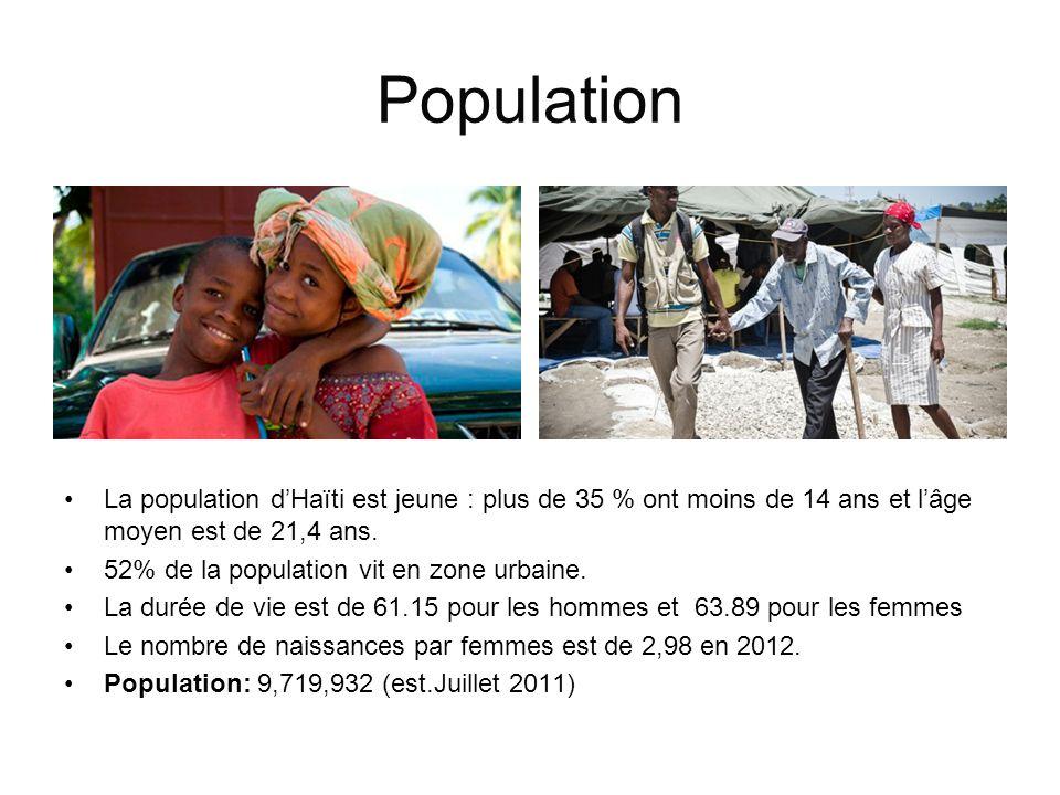 Population La population d'Haïti est jeune : plus de 35 % ont moins de 14 ans et l'âge moyen est de 21,4 ans.