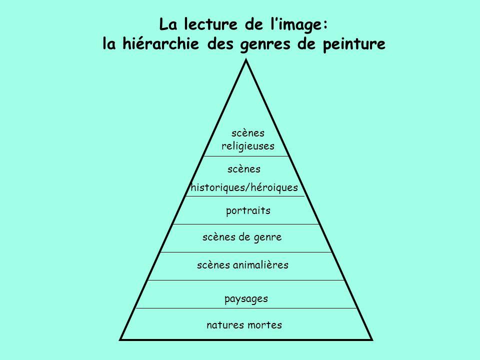 La lecture de l'image: la hiérarchie des genres de peinture