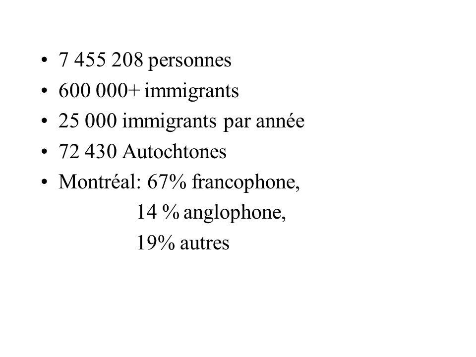 7 455 208 personnes 600 000+ immigrants. 25 000 immigrants par année. 72 430 Autochtones. Montréal: 67% francophone,