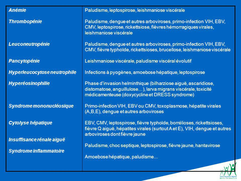 Anémie Thrombopénie. Leuconeutropénie. Pancytopénie. Hyperleucocytose neutrophile. Hyperéosinophilie.