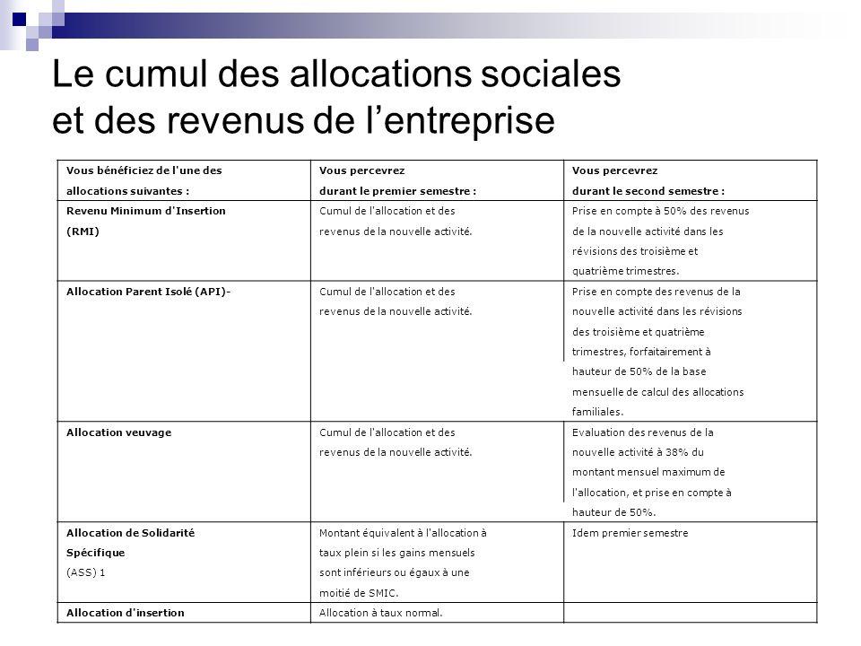 Le cumul des allocations sociales et des revenus de l'entreprise