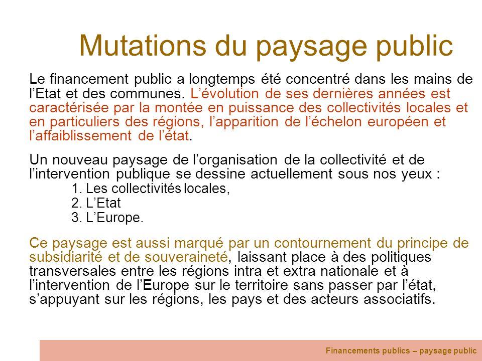 Mutations du paysage public
