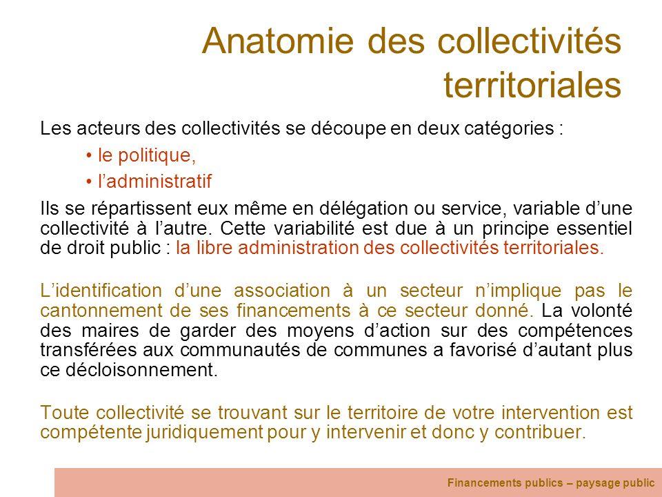 Anatomie des collectivités territoriales