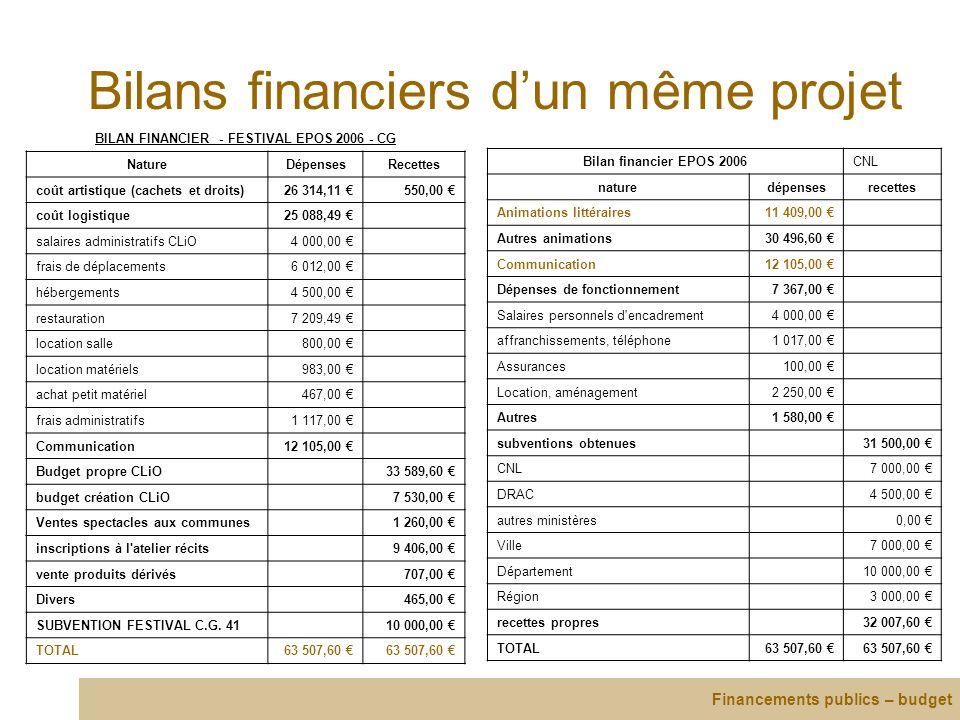 Bilans financiers d'un même projet