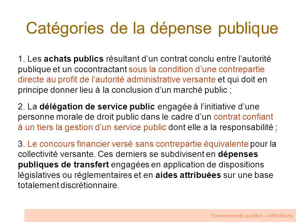 Catégories de la dépense publique