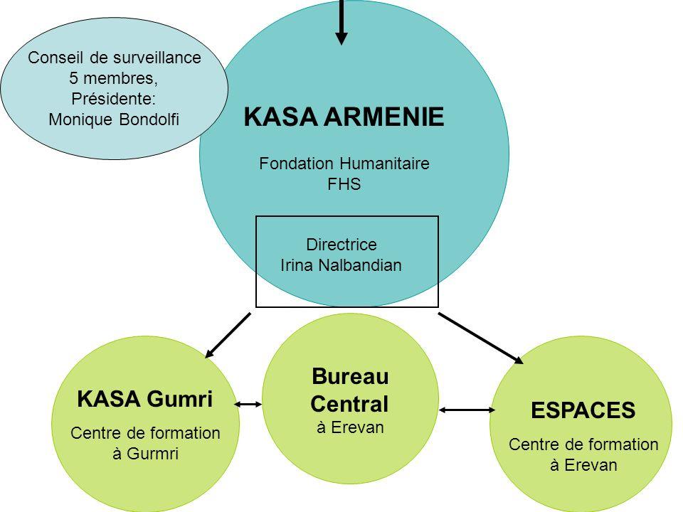 KASA ARMENIE Bureau Central KASA Gumri ESPACES Conseil de surveillance