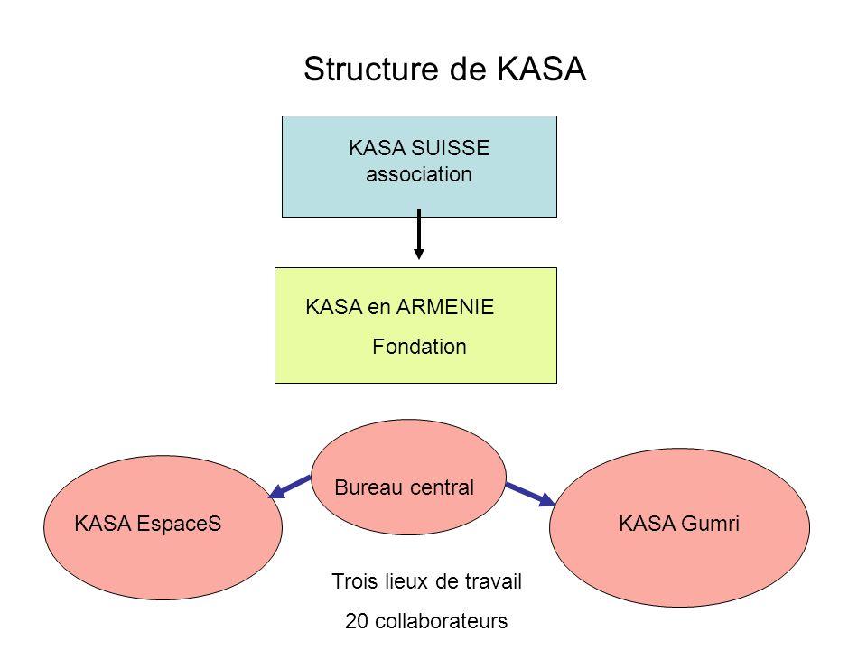 KASA SUISSE association