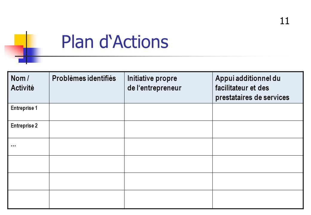 Plan d'Actions 11 Nom / Activité Problèmes identifiés