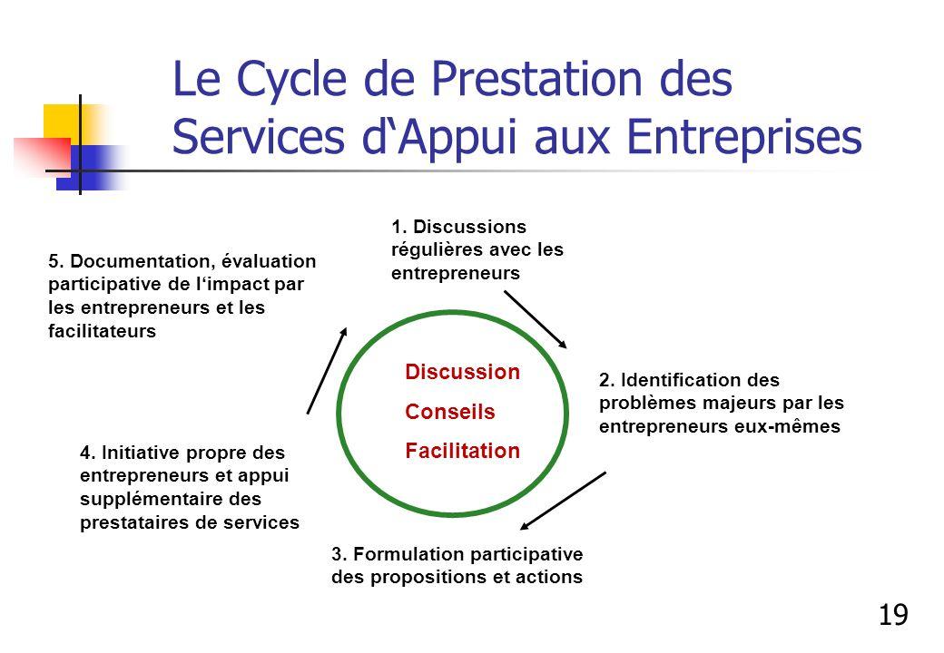 Le Cycle de Prestation des Services d'Appui aux Entreprises