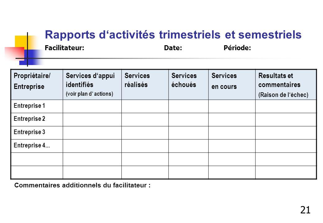 Rapports d'activités trimestriels et semestriels Facilitateur:. Date: