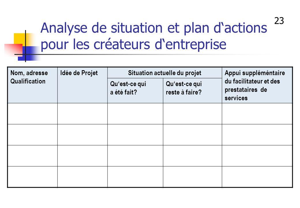 Analyse de situation et plan d'actions pour les créateurs d'entreprise