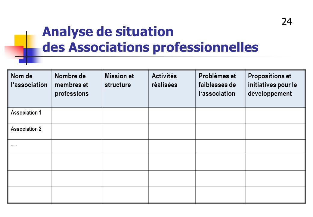 Analyse de situation des Associations professionnelles