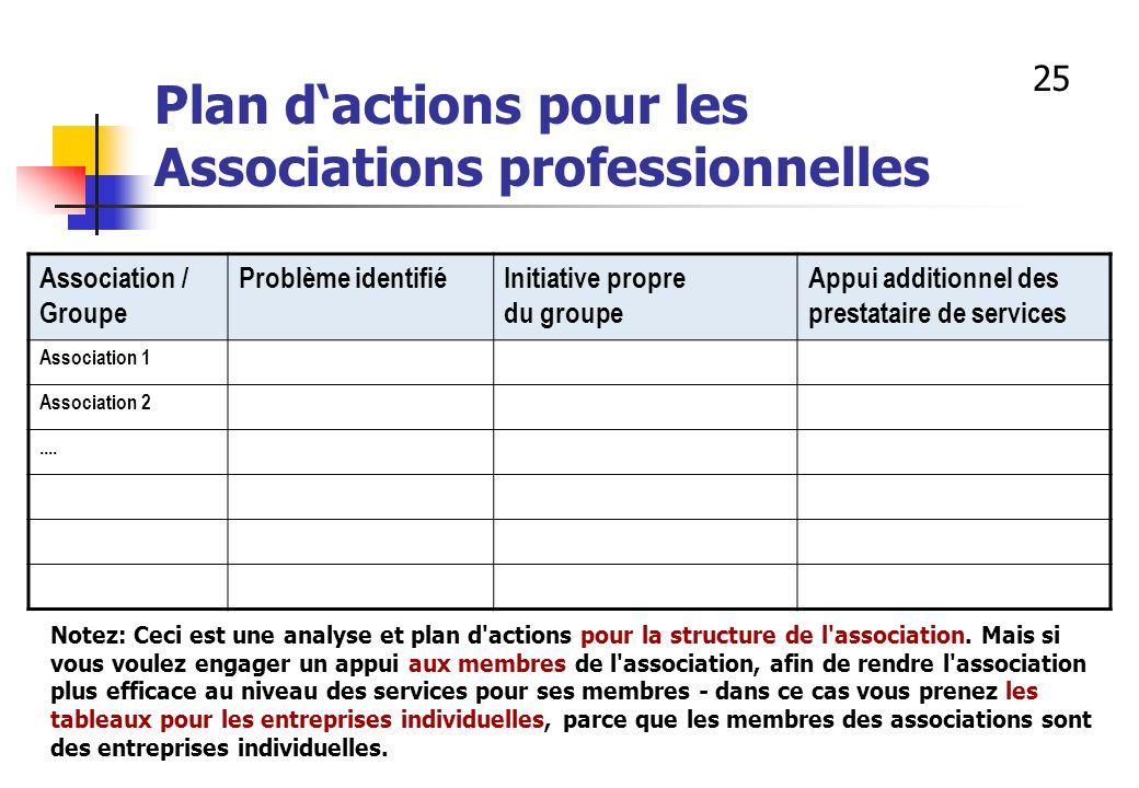 Plan d'actions pour les Associations professionnelles