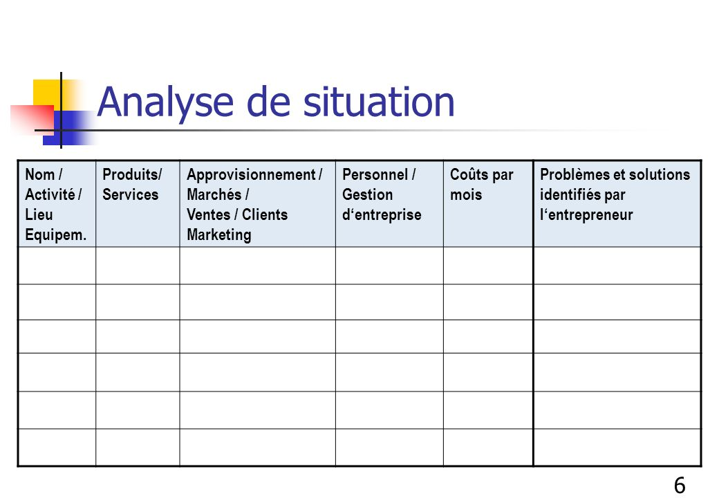 Analyse de situation 6 Nom / Activité / Lieu Equipem.