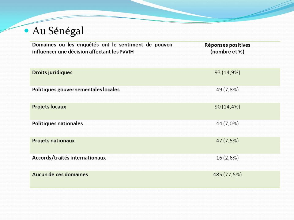 Au Sénégal Domaines ou les enquêtés ont le sentiment de pouvoir influencer une décision affectant les PvVIH.