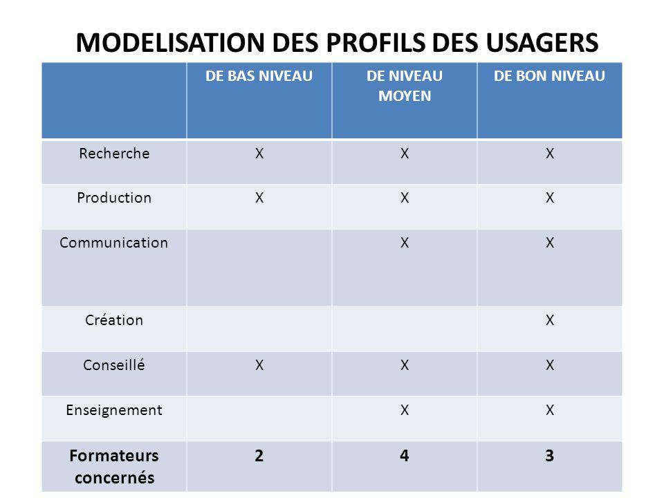 MODELISATION DES PROFILS DES USAGERS