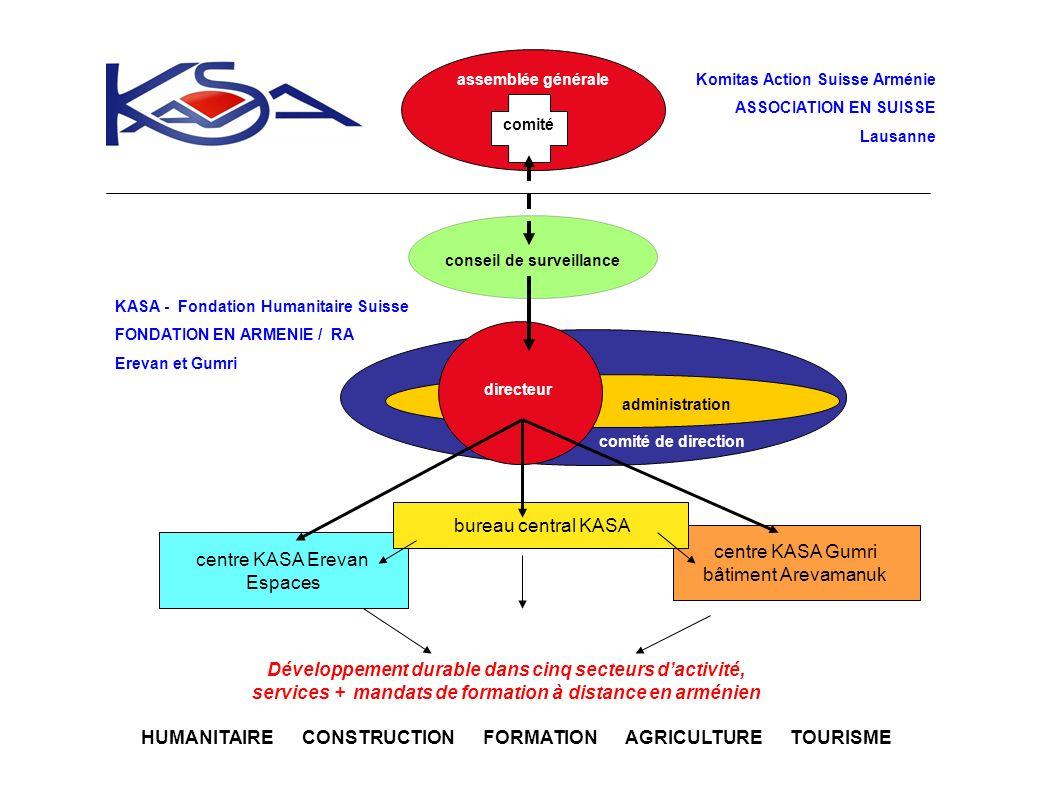 Développement durable dans cinq secteurs d'activité,