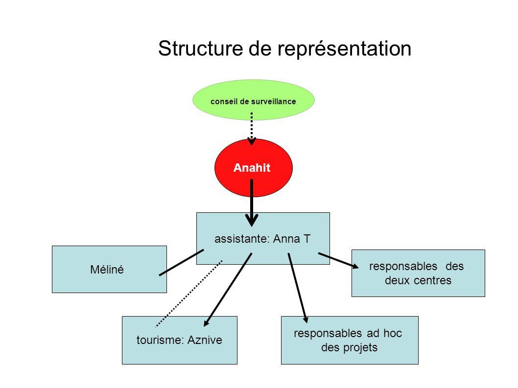 Structure de représentation