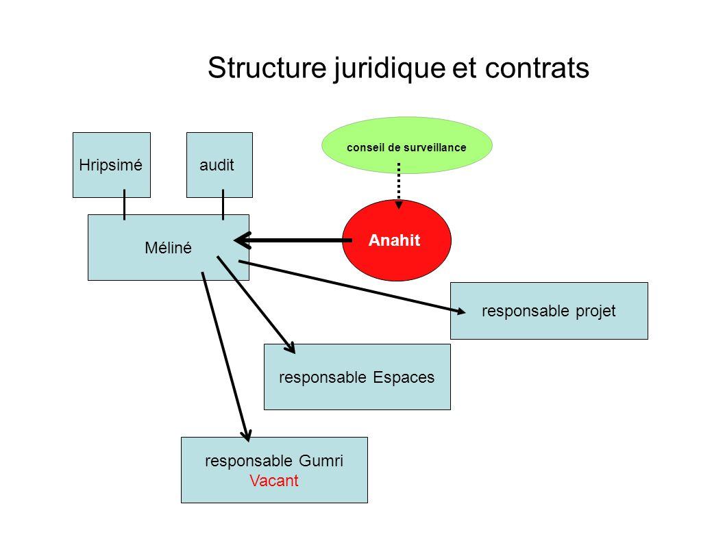 Structure juridique et contrats