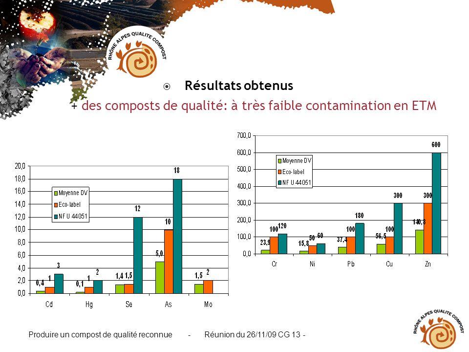 Résultats obtenus + des composts de qualité: à très faible contamination en ETM