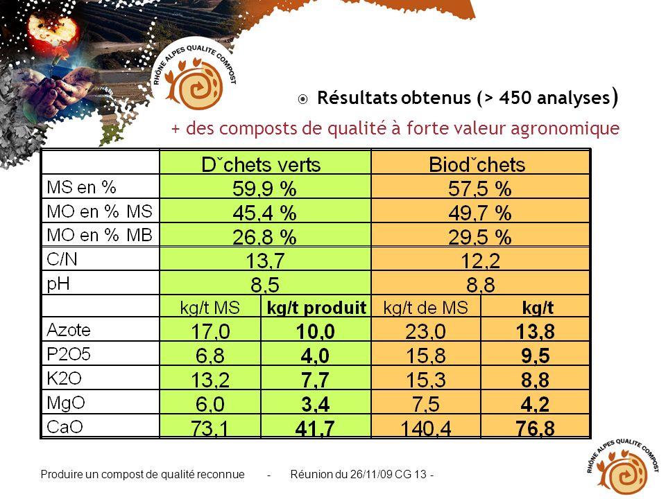 Résultats obtenus (> 450 analyses)