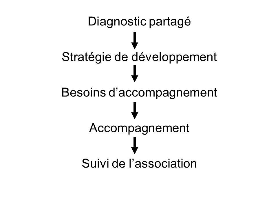 Stratégie de développement Besoins d'accompagnement Accompagnement