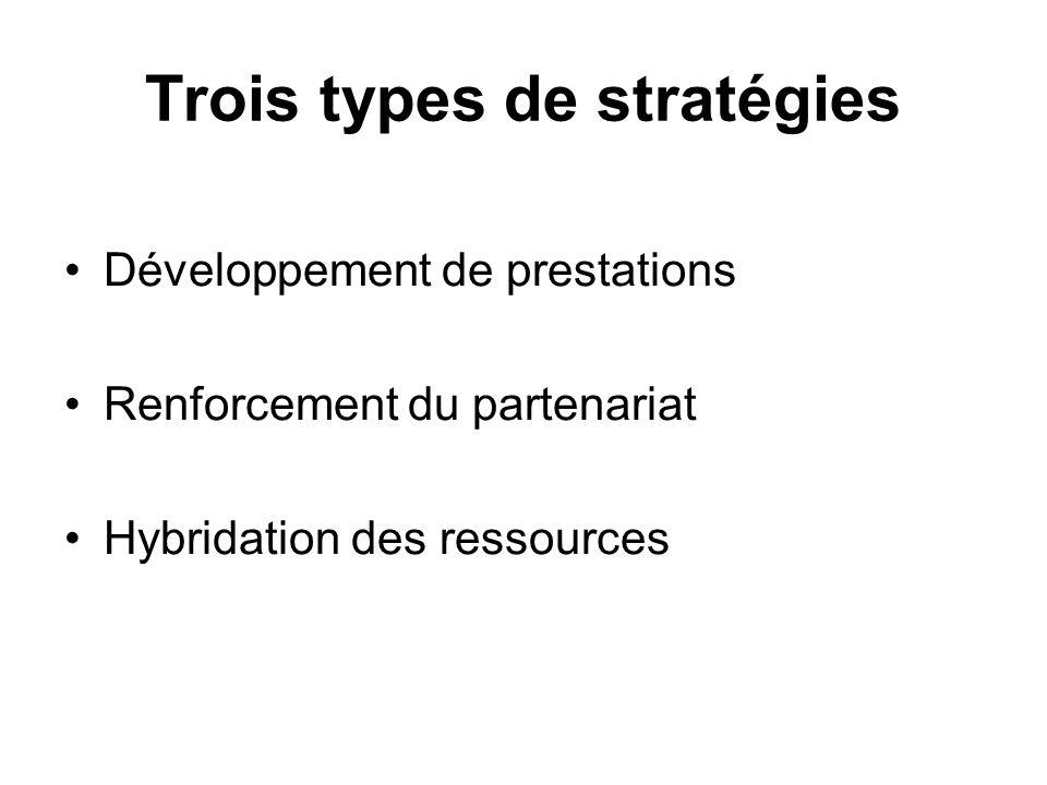 Trois types de stratégies
