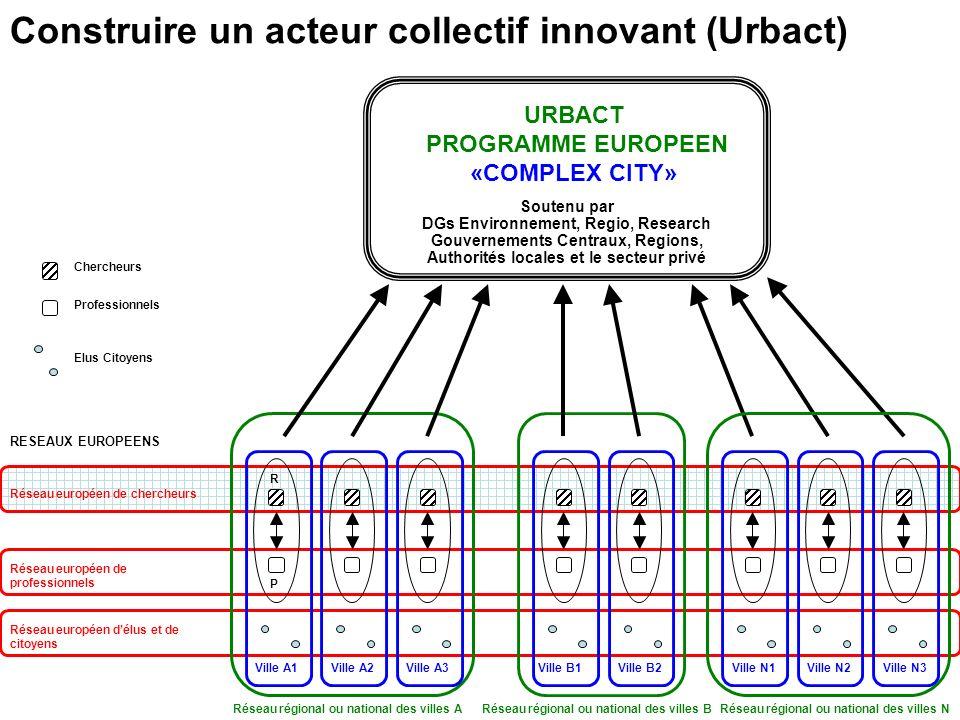Construire un acteur collectif innovant (Urbact)