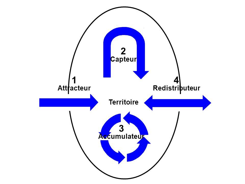 2 Capteur 1 Attracteur 4 Redistributeur 3 Accumulateur