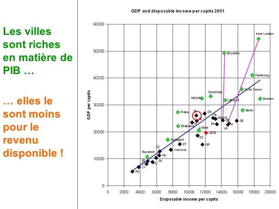 Les villes sont riches en matière de PIB …