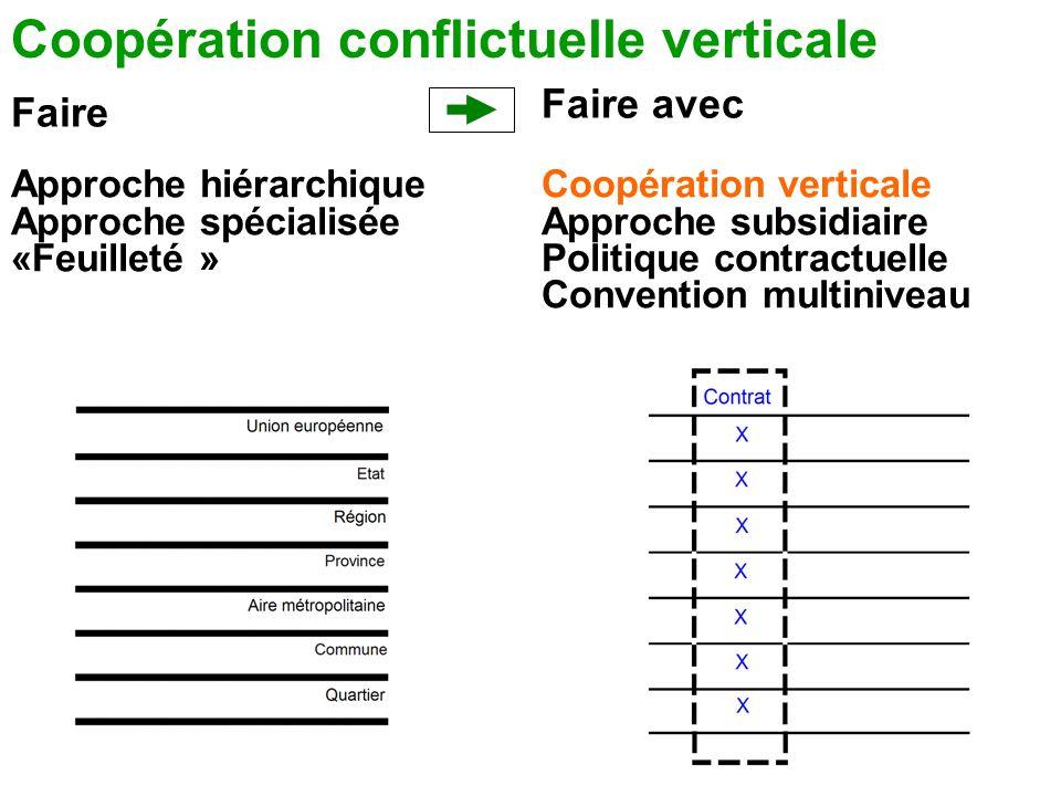 Coopération conflictuelle verticale